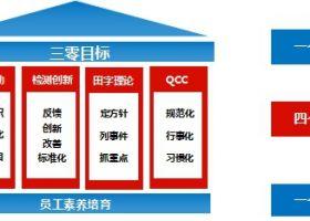 """全面质量管理为中国制造品质提升夯实""""地基"""""""